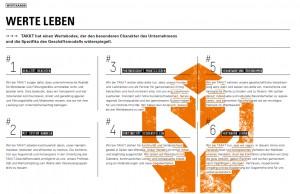Nachhaltigkeitsbericht2014-Werte-Kanon