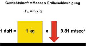 gewichtskraft