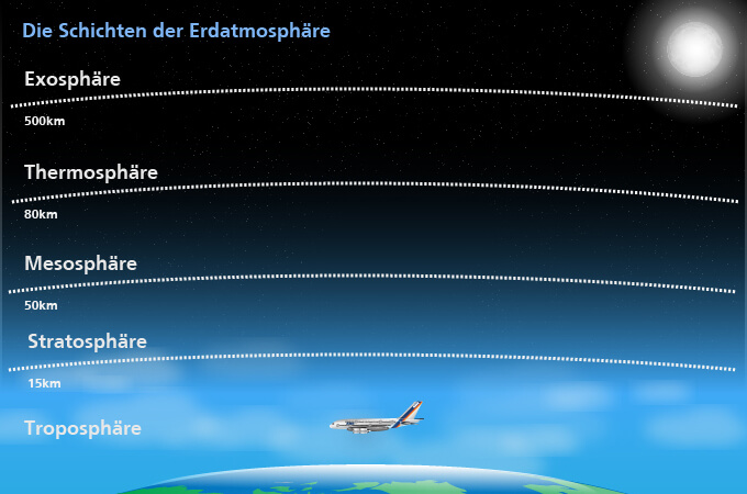 Atmosphärenschichten
