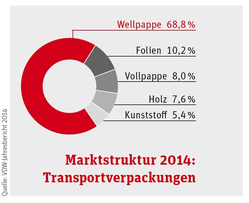 Marktstruktur-Transportverpackungen